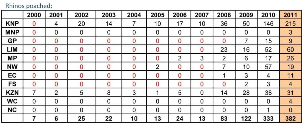 SANParks Rhino Poaching Stats 2011